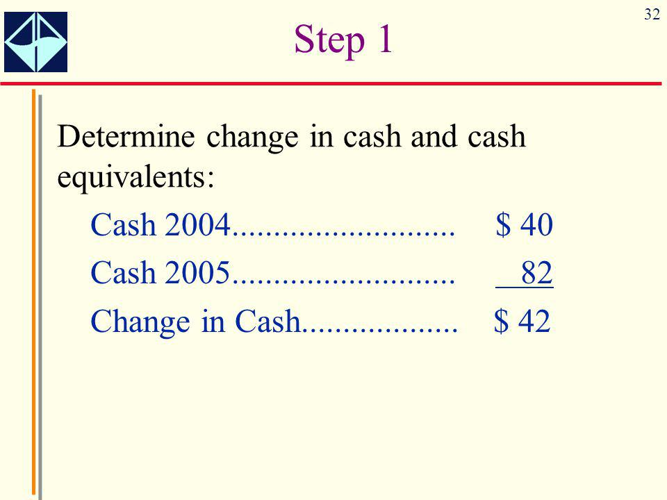 32 Cash 2004...........................$ 40 Cash 2005........................... 82 Change in Cash................... $ 42 Determine change in cash an
