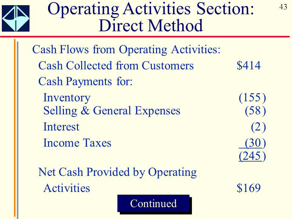 Cash Flows from Operating Activities: Cash Collected from Customers$414 Cash Payments for: Inventory (155) Selling & General Expenses (58) Interest (2) Income Taxes (30) (245) Net Cash Provided by Operating Activities$169 Operating Activities Section: Direct MethodContinuedContinued 43