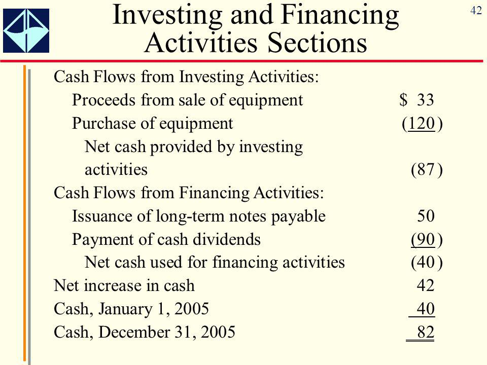 42 Investing and Financing Activities Sections Cash Flows from Investing Activities: Proceeds from sale of equipment$ 33 Purchase of equipment(120) Net cash provided by investing activities(87) Cash Flows from Financing Activities: Issuance of long-term notes payable50 Payment of cash dividends(90) Net cash used for financing activities(40) Net increase in cash42 Cash, January 1, 2005 40 Cash, December 31, 200582