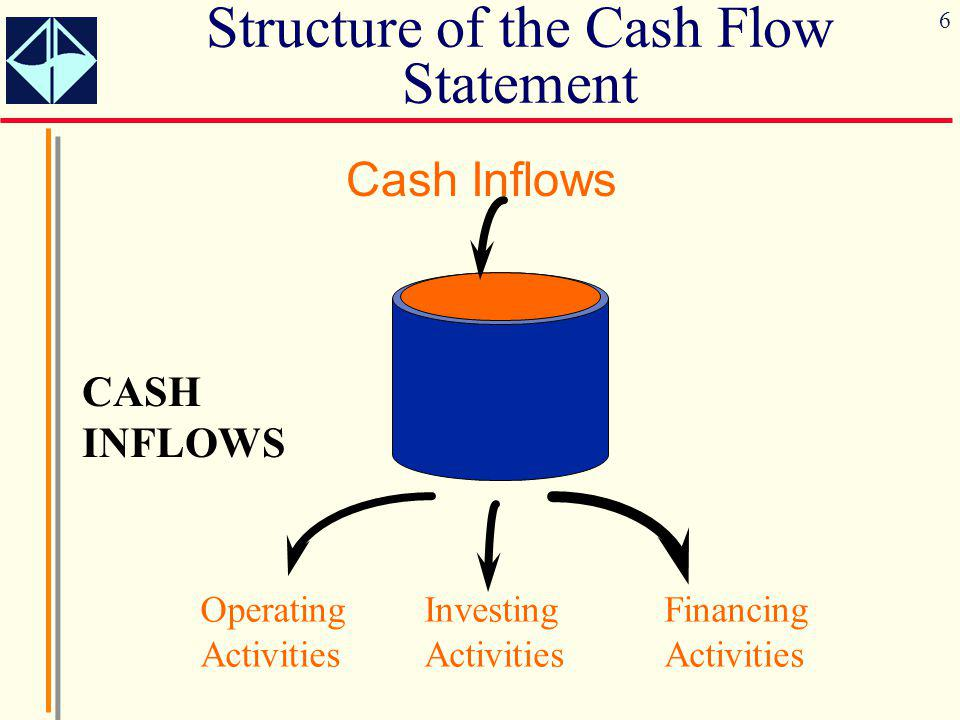 6 CASH INFLOWS Cash Inflows Operating Activities Investing Activities Financing Activities Structure of the Cash Flow Statement