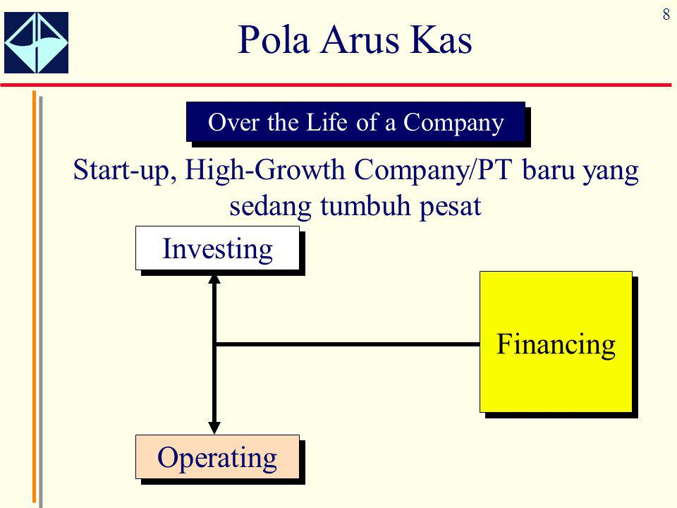 8 Pola Arus Kas Over the Life of a Company Start-up, High-Growth Company/PT baru yang sedang tumbuh pesat Financing Investing Operating