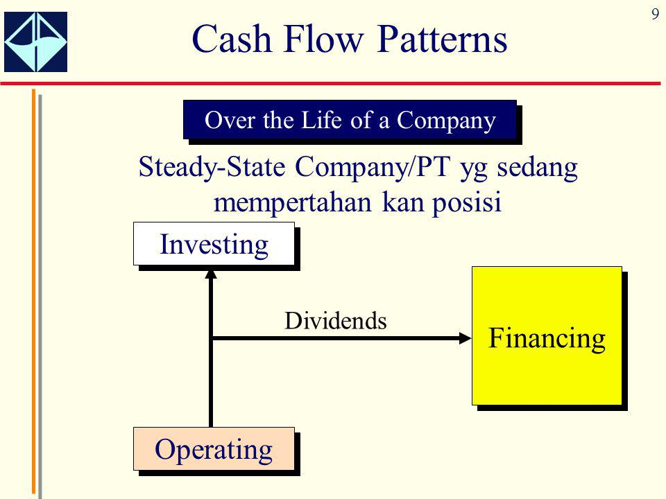 9 Cash Flow Patterns Over the Life of a Company Steady-State Company/PT yg sedang mempertahan kan posisi Operating Investing Financing Dividends