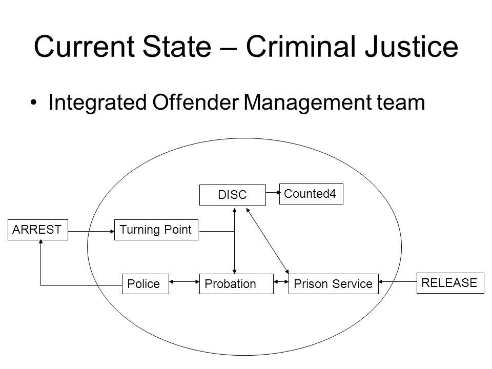 Current State – Criminal Justice Integrated Offender Management team DISC Turning Point Counted4 ProbationPolicePrison Service ARREST RELEASE
