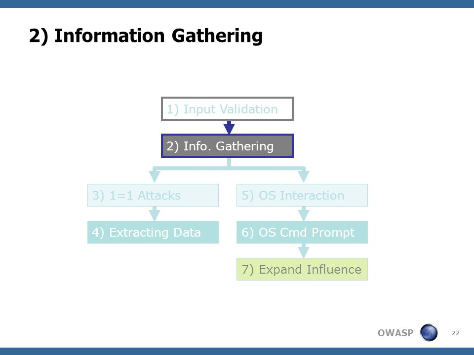 OWASP 22 2) Information Gathering 2) Info. Gathering 3) 1=1 Attacks5) OS Interaction 6) OS Cmd Prompt4) Extracting Data 7) Expand Influence 1) Input V