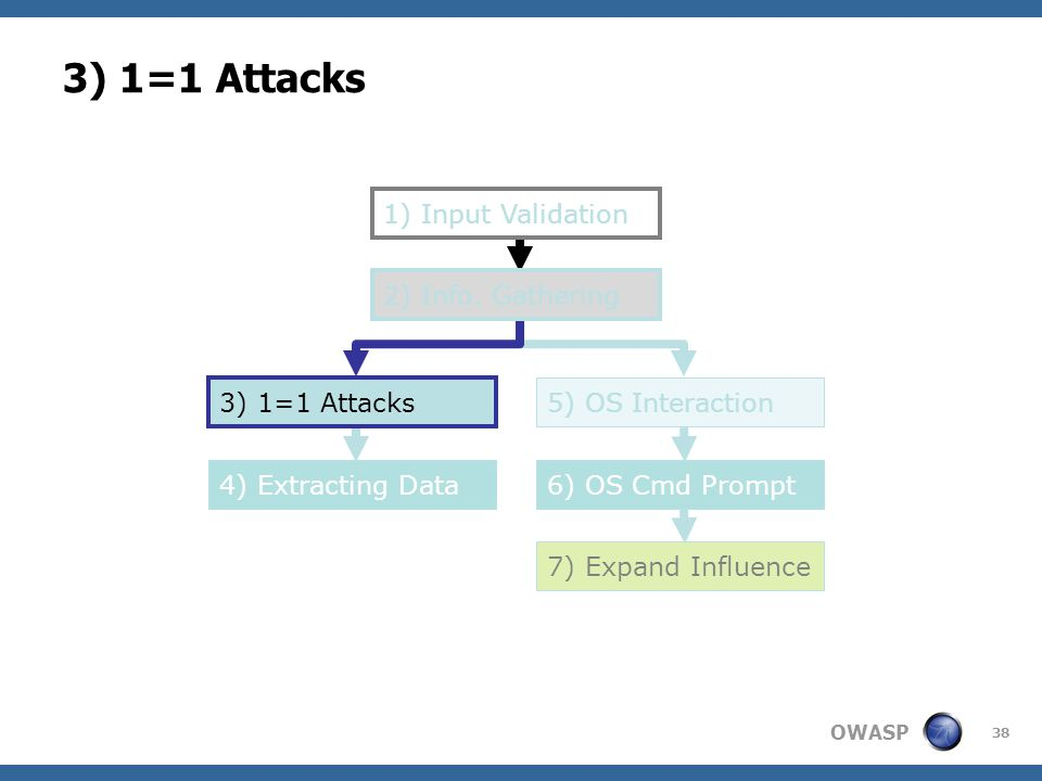 OWASP 38 3) 1=1 Attacks 1) Input Validation 5) OS Interaction 6) OS Cmd Prompt4) Extracting Data 7) Expand Influence 2) Info. Gathering 3) 1=1 Attacks