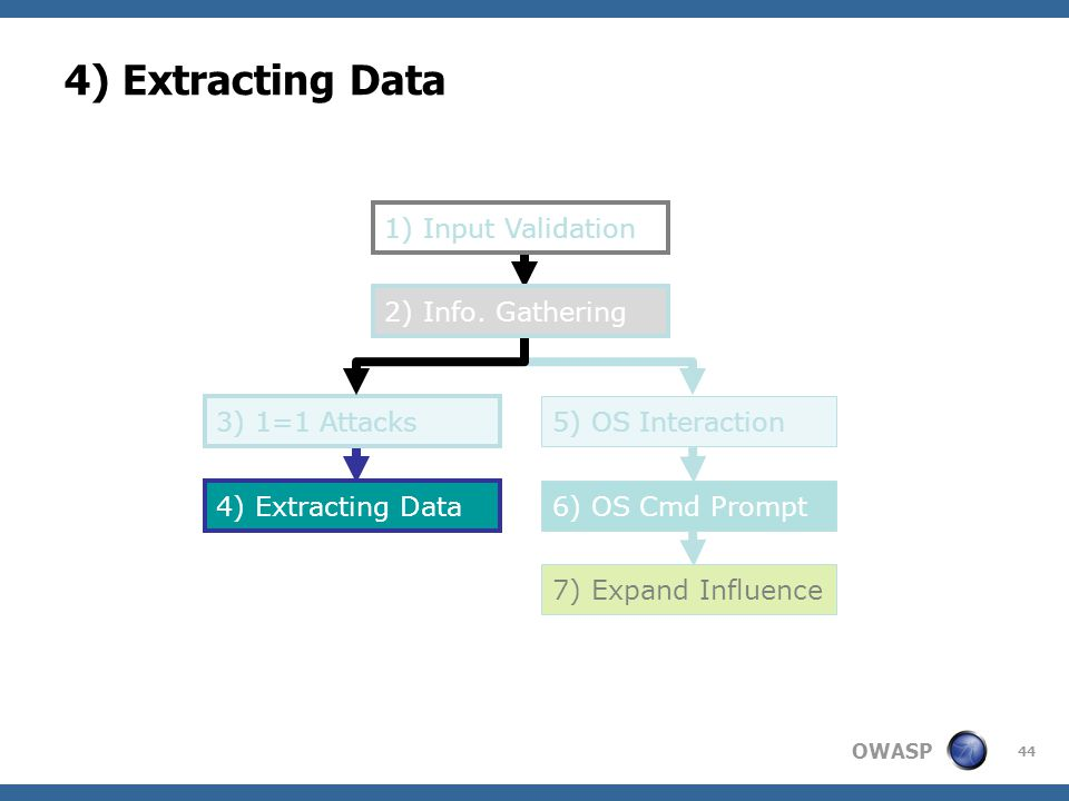 OWASP 44 4) Extracting Data 1) Input Validation 5) OS Interaction 6) OS Cmd Prompt 7) Expand Influence 2) Info. Gathering 3) 1=1 Attacks