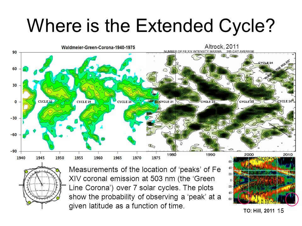 15 Where is the Extended Cycle? Measurements of the location of 'peaks' of Fe XIV coronal emission at 503 nm (the 'Green Line Corona') over 7 solar cy