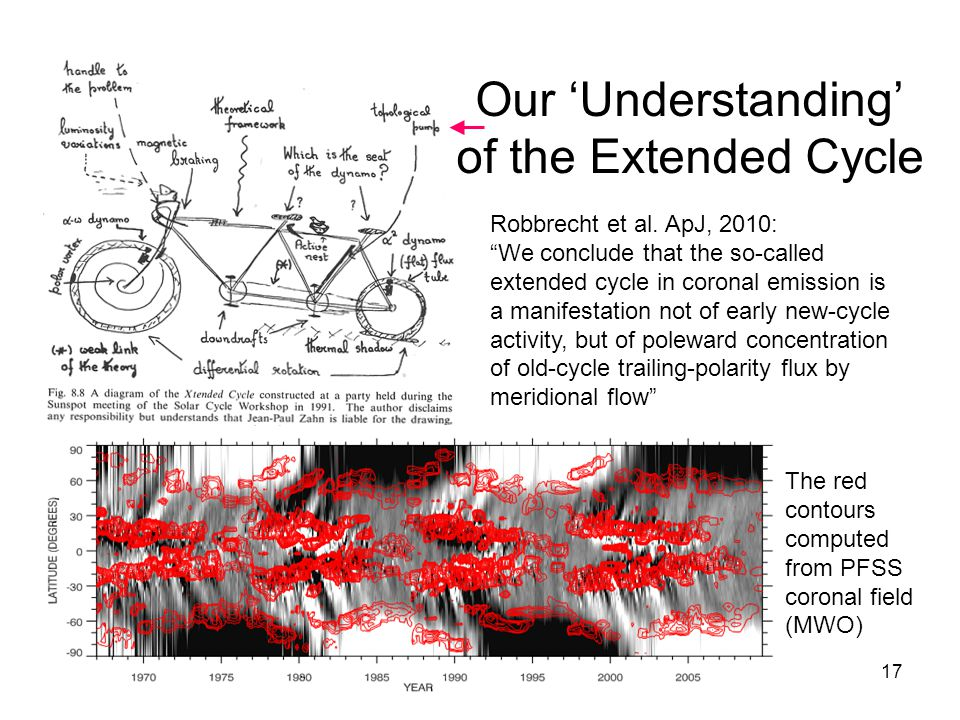 17 Our 'Understanding' of the Extended Cycle Robbrecht et al.