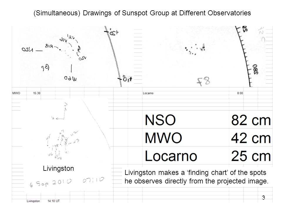 3 (Simultaneous) Drawings of Sunspot Group at Different Observatories Livingston Livingston makes a 'finding chart' of the spots he observes directly from the projected image.