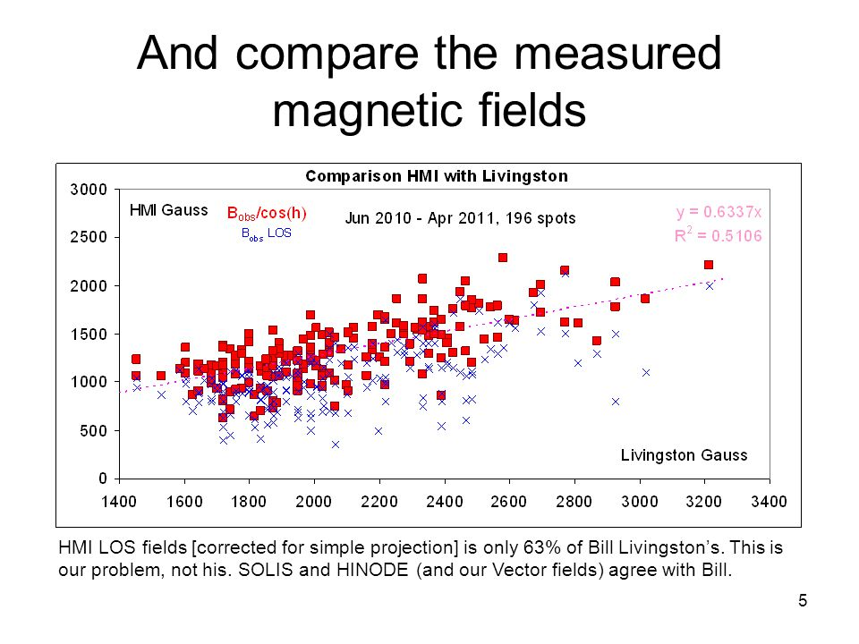 5 And compare the measured magnetic fields HMI LOS fields [corrected for simple projection] is only 63% of Bill Livingston's.