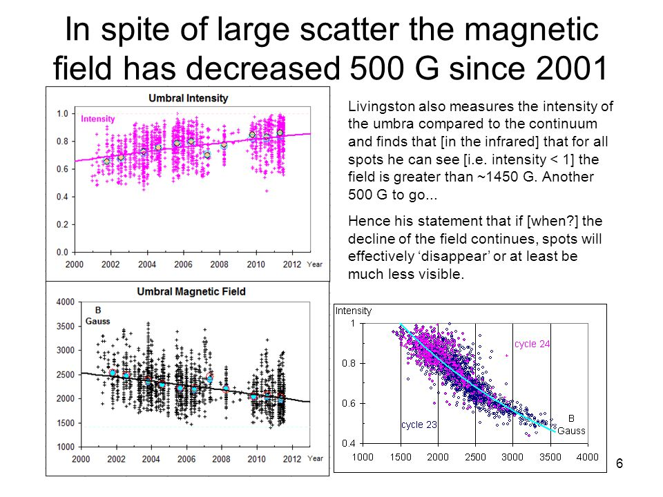 6 In spite of large scatter the magnetic field has decreased 500 G since 2001 Livingston also measures the intensity of the umbra compared to the cont