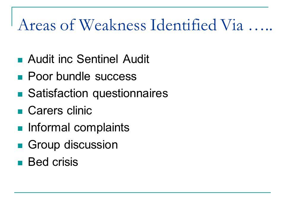 Areas of Weakness Identified Via …..