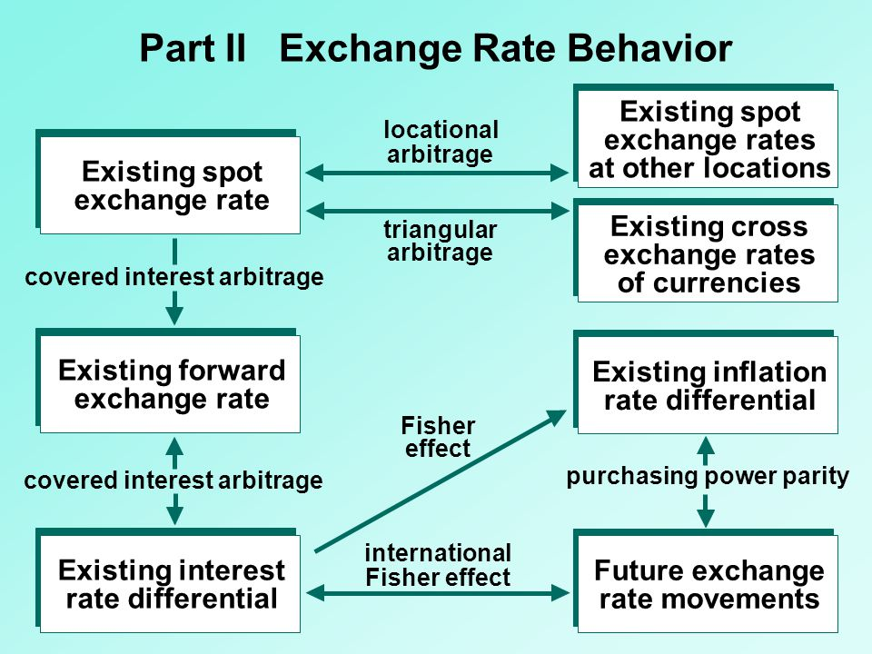 A6 - 12 The European Monetary System which followed in 1979 held the exchange rates of member countries together within specified limits and also pegged them to a European Currency Unit (ECU) through the exchange rate mechanism (ERM).
