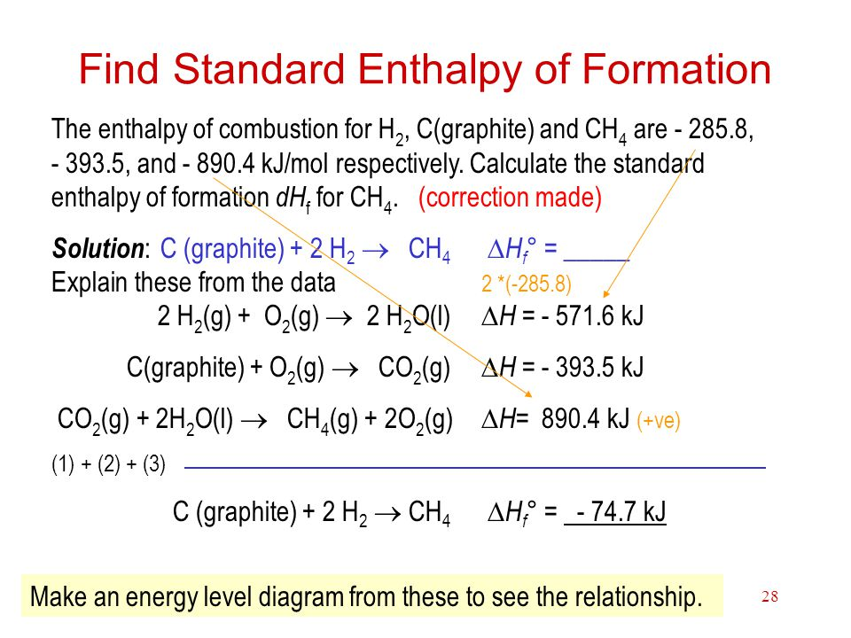 Thermochemistry28 Find Standard Enthalpy of Formation The enthalpy of combustion for H 2, C(graphite) and CH 4 are - 285.8, - 393.5, and - 890.4 kJ/mo