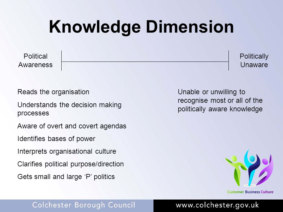 Knowledge Dimension Political Awareness Politically Unaware Reads the organisation Understands the decision making processes Aware of overt and covert