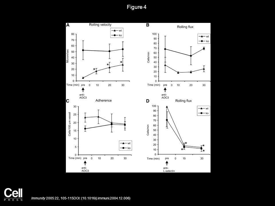 Figure 4 Immunity 2005 22, 105-115DOI: (10.1016/j.immuni.2004.12.006)