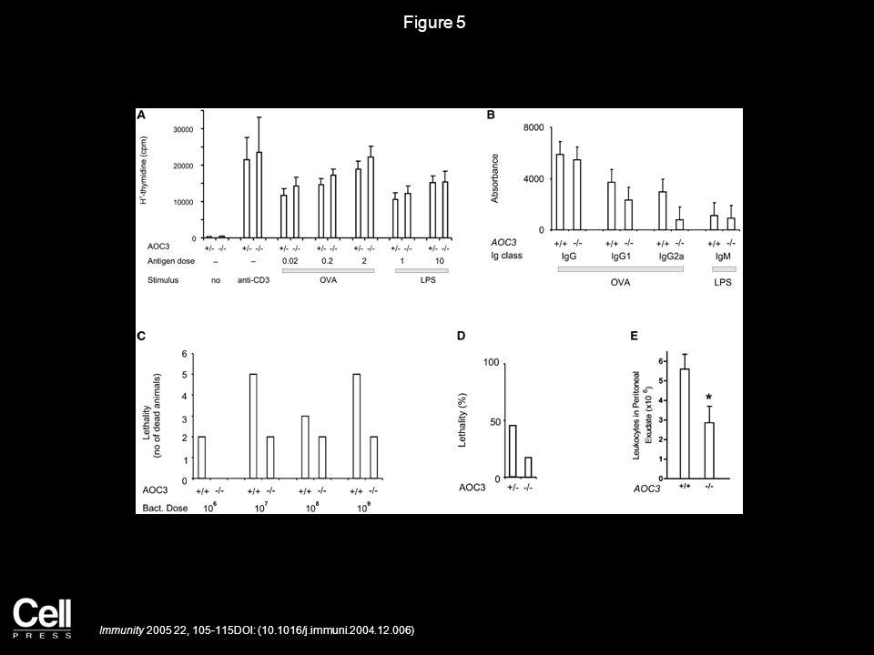 Figure 5 Immunity 2005 22, 105-115DOI: (10.1016/j.immuni.2004.12.006)