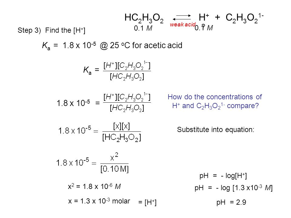 Step 3) Find the [H + ] 1.8 x 10 -5 = K a = 1.8 x 10 -5 @ 25 o C for acetic acid K a = Substitute into equation: x 2 = 1.8 x 10 -6 M x = 1.3 x 10 -3 molar = [H + ] HC 2 H 3 O 2 H + + C 2 H 3 O 2 1- 0.1 M pH = - log[H + ] pH = - log [1.3 x10 -3 M] pH = 2.9 .