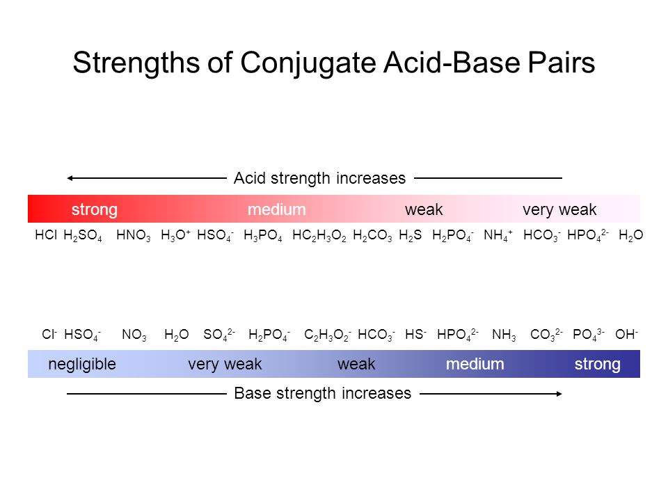 Strengths of Conjugate Acid-Base Pairs strong medium weak very weak Acid strength increases HCl H 2 SO 4 HNO 3 H 3 O + HSO 4 - H 3 PO 4 HC 2 H 3 O 2 H 2 CO 3 H 2 S H 2 PO 4 - NH 4 + HCO 3 - HPO 4 2- H 2 O negligible very weak weak medium strong Base strength increases Cl - HSO 4 - NO 3 H 2 O SO 4 2- H 2 PO 4 - C 2 H 3 O 2 - HCO 3 - HS - HPO 4 2- NH 3 CO 3 2- PO 4 3- OH -