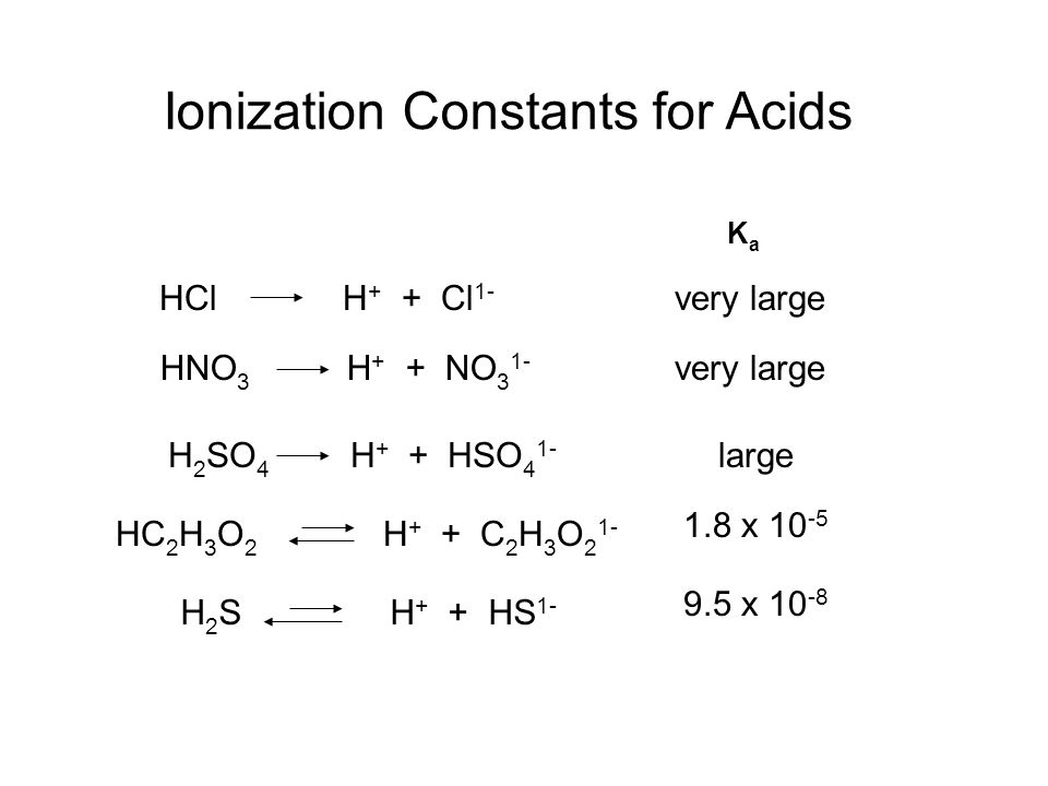 HC 2 H 3 O 2 H + + C 2 H 3 O 2 1- HCl H + + Cl 1- very large HNO 3 H + + NO 3 1- very large H 2 SO 4 H + + HSO 4 1- large 1.8 x 10 -5 H 2 S H + + HS 1- 9.5 x 10 -8 Ionization Constants for Acids KaKa