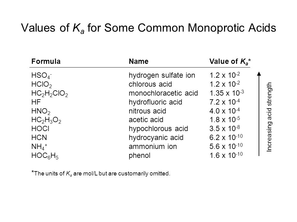 Formula NameValue of K a * Values of K a for Some Common Monoprotic Acids HSO 4 - hydrogen sulfate ion1.2 x 10 -2 HClO 2 chlorous acid1.2 x 10 -2 HC 2 H 2 ClO 2 monochloracetic acid1.35 x 10 -3 HF hydrofluoric acid7.2 x 10 -4 HNO 2 nitrous acid4.0 x 10 -4 HC 2 H 3 O 2 acetic acid1.8 x 10 -5 HOCl hypochlorous acid3.5 x 10 -8 HCN hydrocyanic acid6.2 x 10 -10 NH 4 + ammonium ion5.6 x 10 -10 HOC 6 H 5 phenol1.6 x 10 -10 * The units of K a are mol/L but are customarily omitted.