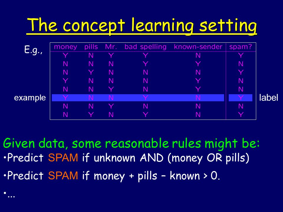 example label The concept learning setting E.g., Given data, some reasonable rules might be: Predict SPAM if unknown AND (money OR pills) Predict SPAM if money + pills – known > 0....