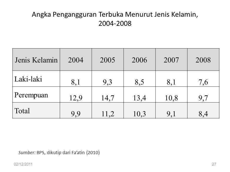 Angka Pengangguran Terbuka Menurut Jenis Kelamin, 2004-2008 02/12/201127 Sumber: BPS, dikutip dari Fa'atin (2010) Jenis Kelamin20042005200620072008 La