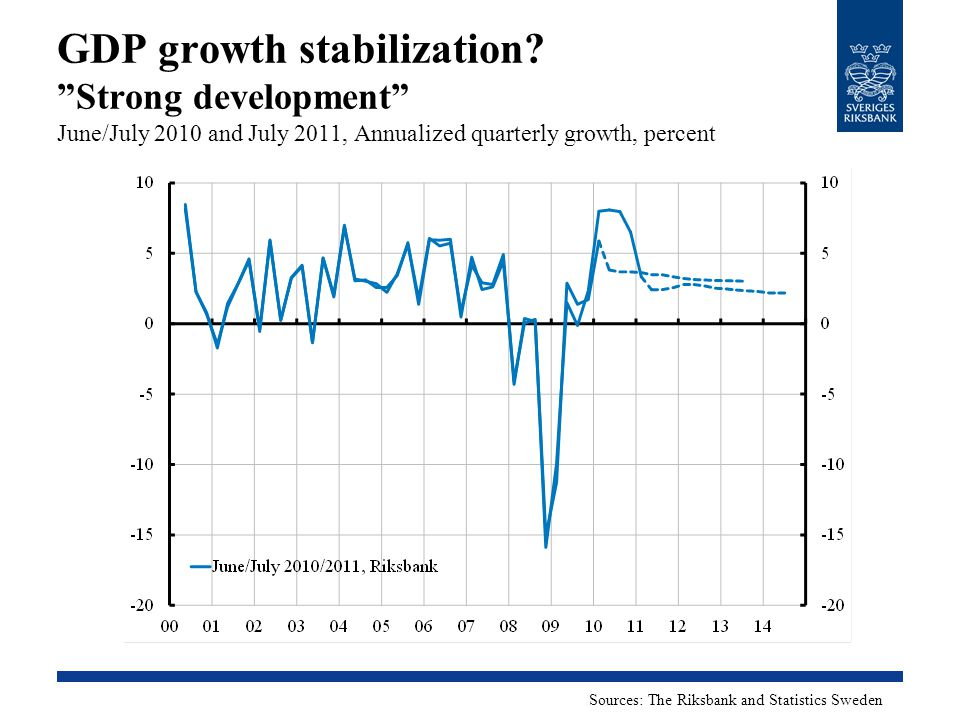 "GDP growth stabilization? ""Strong development"" June/July 2010 and July 2011, Annualized quarterly growth, percent Sources: The Riksbank and Statistics"