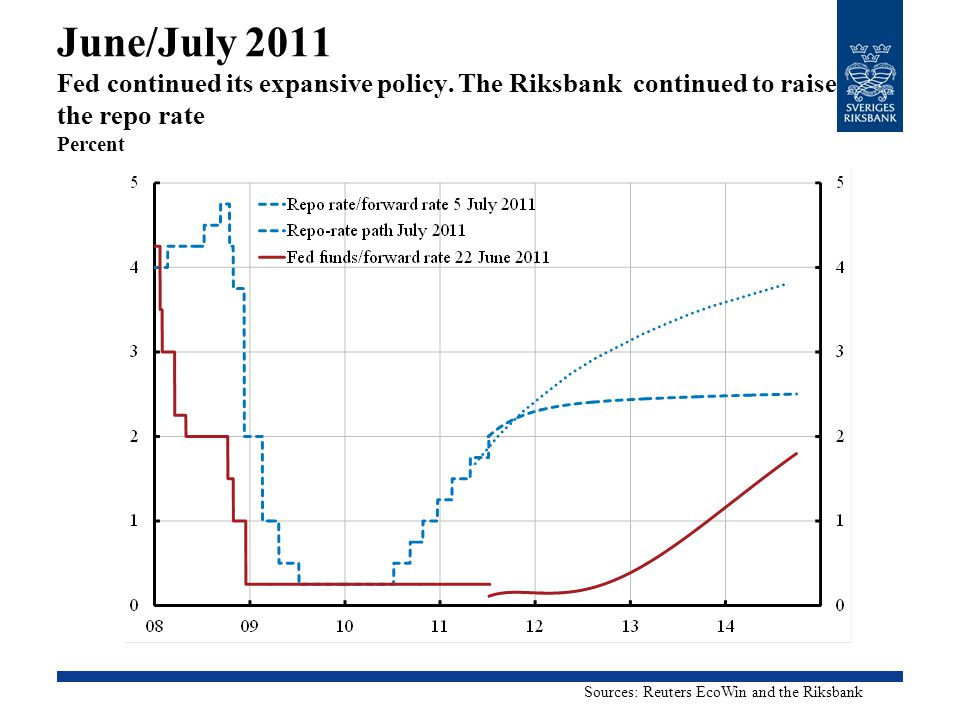 June/July 2011 Fed continued its expansive policy. The Riksbank continued to raise the repo rate Percent Sources: Reuters EcoWin and the Riksbank