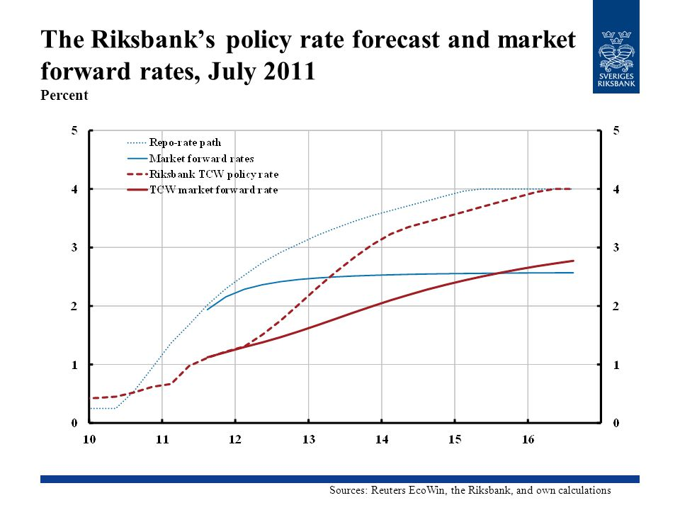 The Riksbank's policy rate forecast and market forward rates, July 2011 Percent Sources: Reuters EcoWin, the Riksbank, and own calculations