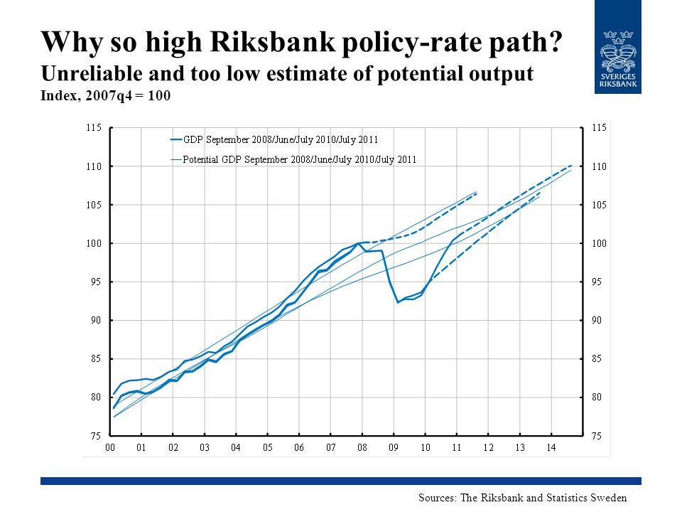Why so high Riksbank policy-rate path? Unreliable and too low estimate of potential output Index, 2007q4 = 100 Sources: The Riksbank and Statistics Sw