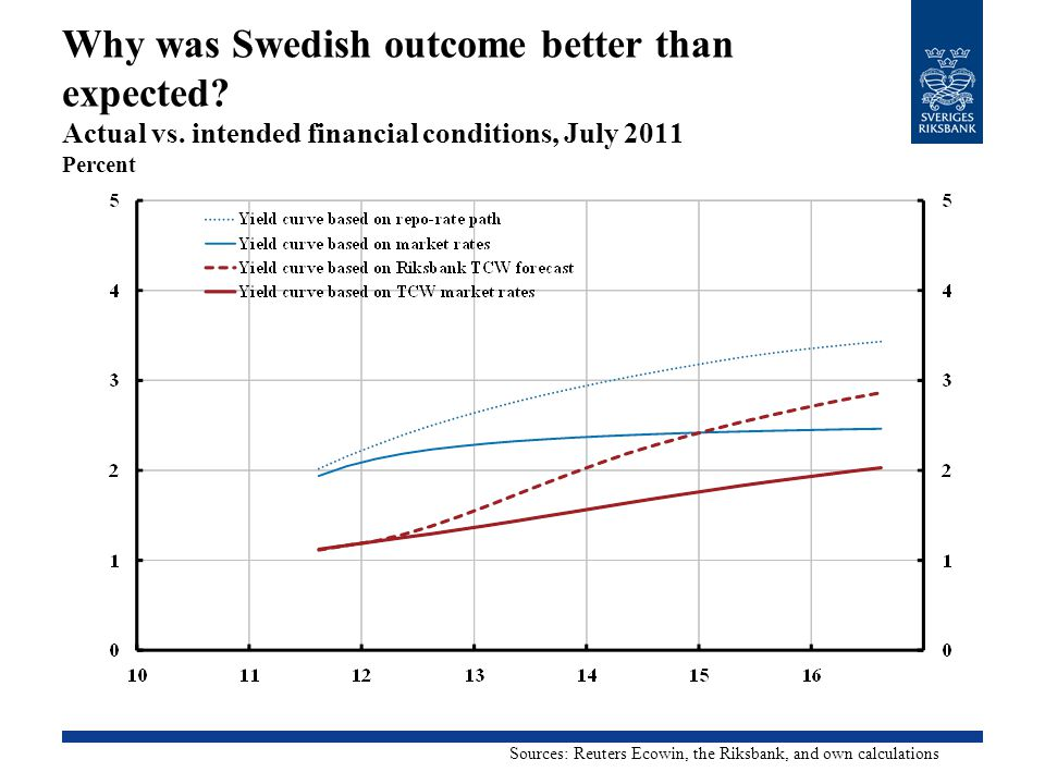 Why was Swedish outcome better than expected? Actual vs. intended financial conditions, July 2011 Percent Sources: Reuters Ecowin, the Riksbank, and o
