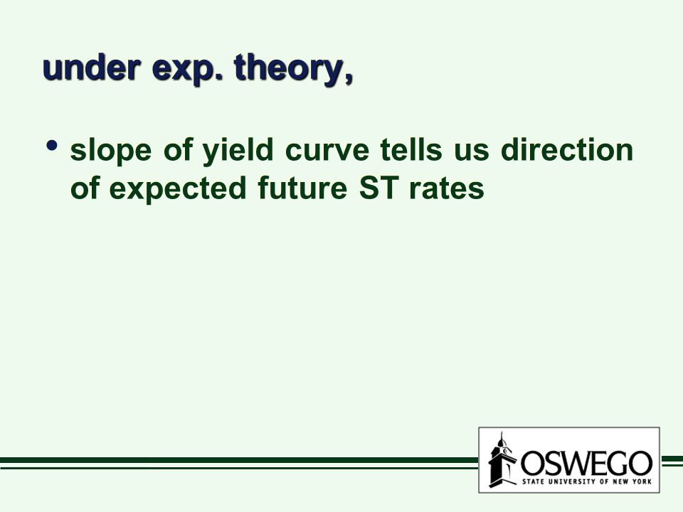under exp. theory, slope of yield curve tells us direction of expected future ST rates