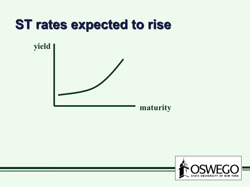 ST rates expected to rise maturity yield