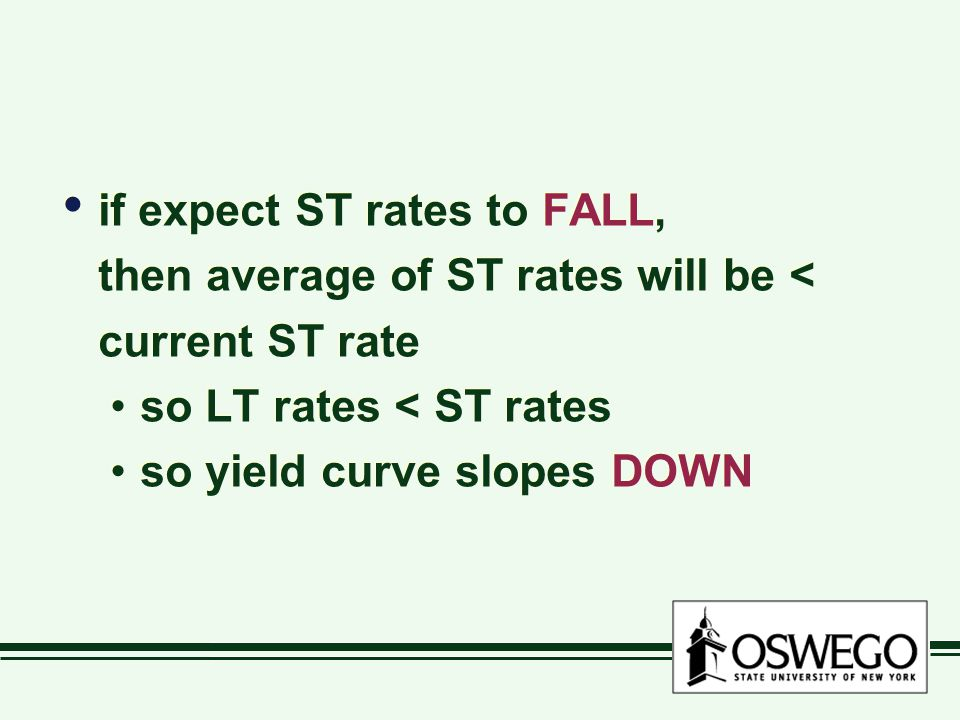 if expect ST rates to FALL, then average of ST rates will be < current ST rate so LT rates < ST rates so yield curve slopes DOWN if expect ST rates to FALL, then average of ST rates will be < current ST rate so LT rates < ST rates so yield curve slopes DOWN