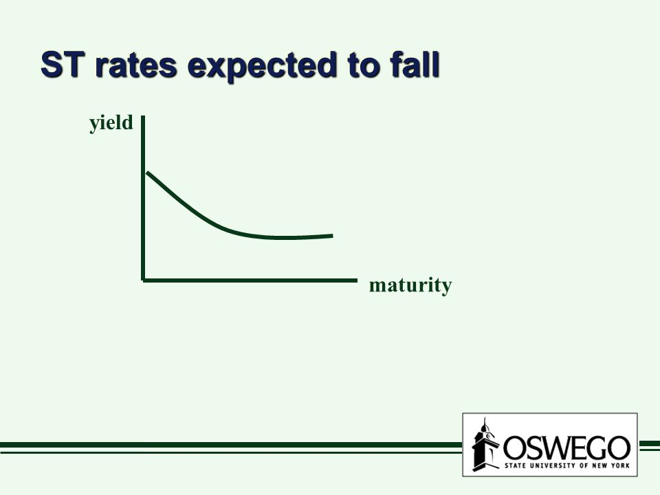 ST rates expected to fall maturity yield
