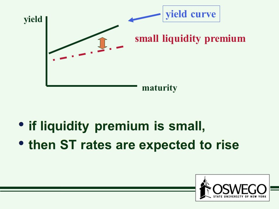 if liquidity premium is small, then ST rates are expected to rise if liquidity premium is small, then ST rates are expected to rise maturity yield yield curve small liquidity premium