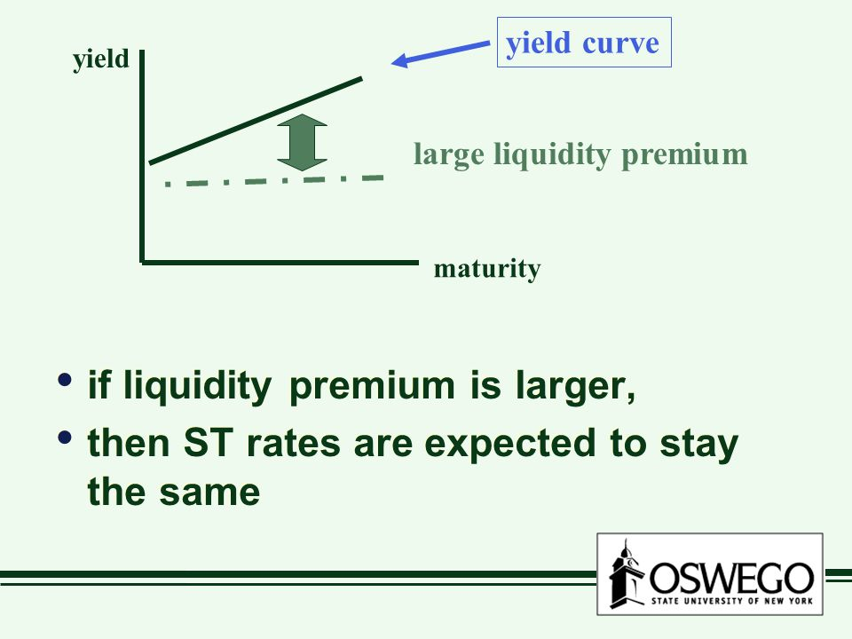 if liquidity premium is larger, then ST rates are expected to stay the same if liquidity premium is larger, then ST rates are expected to stay the same maturity yield yield curve large liquidity premium