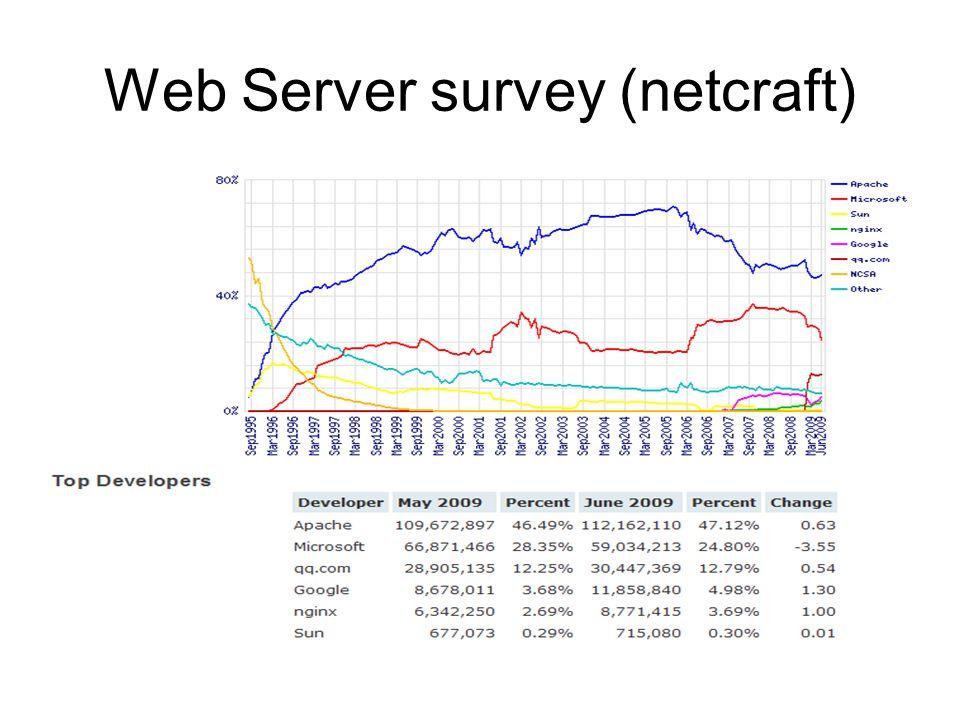Web Server survey (netcraft)