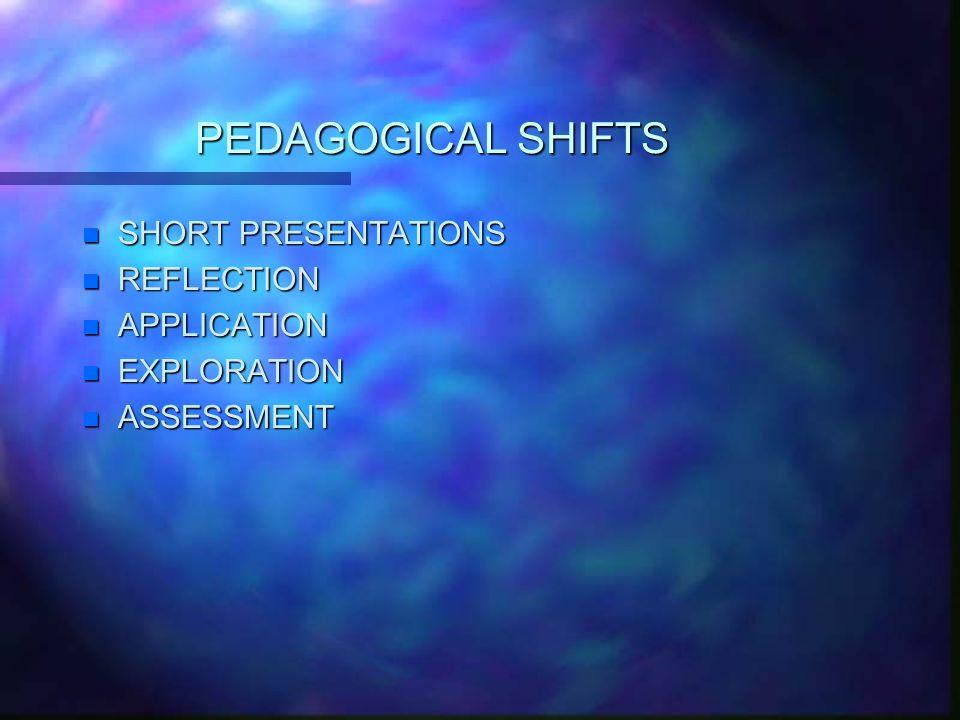 PEDAGOGICAL SHIFTS n SHORT PRESENTATIONS n REFLECTION n APPLICATION n EXPLORATION n ASSESSMENT