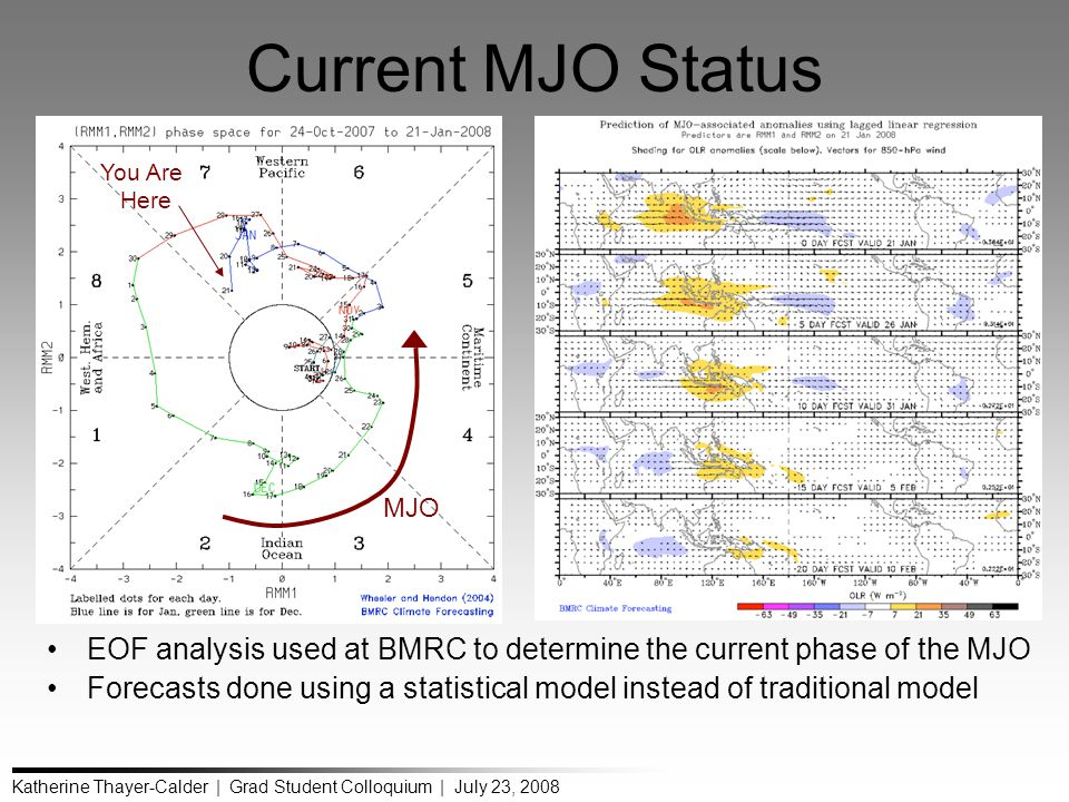 Katherine Thayer-Calder | Grad Student Colloquium | July 23, 2008 Current MJO Status EOF analysis used at BMRC to determine the current phase of the MJO Forecasts done using a statistical model instead of traditional model MJO You Are Here