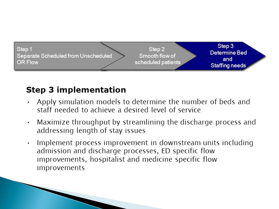 Step 3 Step 1 Separate Scheduled from Unscheduled OR Flow Step 1 Separate Scheduled from Unscheduled OR Flow Step 2 Smooth flow of scheduled patients Step 2 Smooth flow of scheduled patients Step 3 Determine Bed and Staffing needs Step 3 Determine Bed and Staffing needs Step 3 implementation Apply simulation models to determine the number of beds and staff needed to achieve a desired level of service Maximize throughput by streamlining the discharge process and addressing length of stay issues Implement process improvement in downstream units including admission and discharge processes, ED specific flow improvements, hospitalist and medicine specific flow improvements