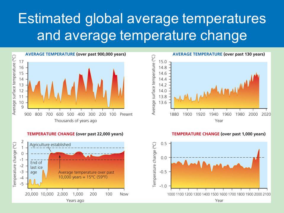 Estimated global average temperatures and average temperature change