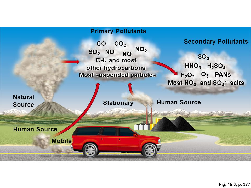Fig. 15-3, p. 377 Primary Pollutants CO CO 2 Secondary Pollutants SO 2 NO CH 4 and most other hydrocarbons CH 4 and most other hydrocarbons SO 3 Most