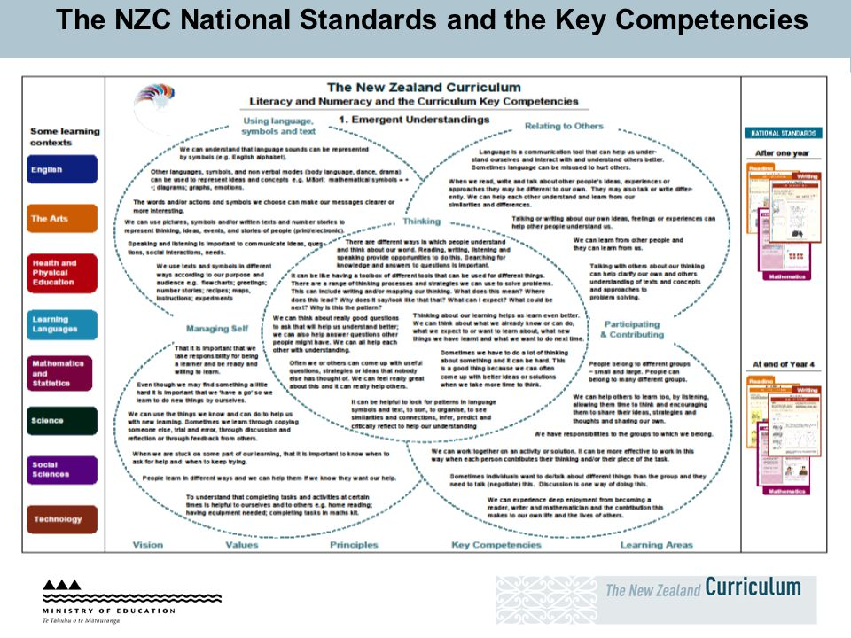 The NZC National Standards and the Key Competencies