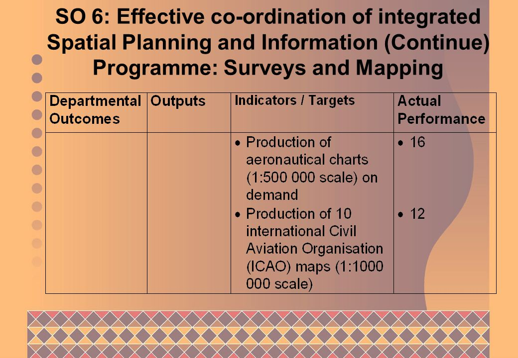 SO 6: Effective co-ordination of integrated Spatial Planning and Information (Continue) Programme: Surveys and Mapping
