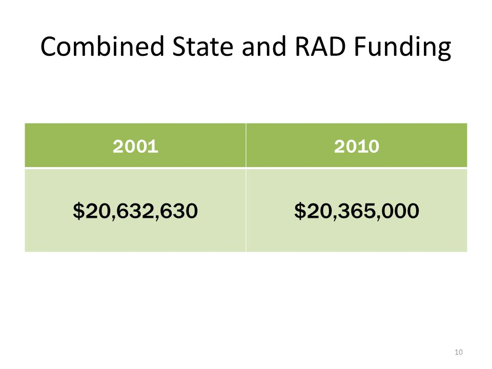 Combined State and RAD Funding 20012010 $20,632,630$20,365,000 10