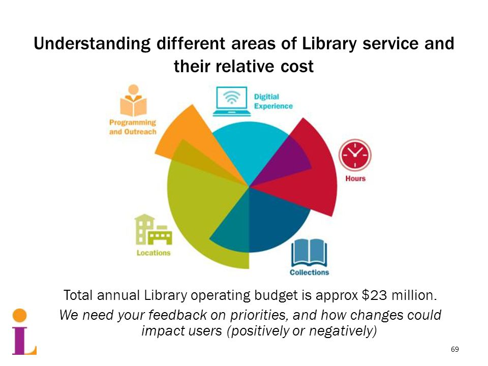 Understanding different areas of Library service and their relative cost Total annual Library operating budget is approx $23 million.
