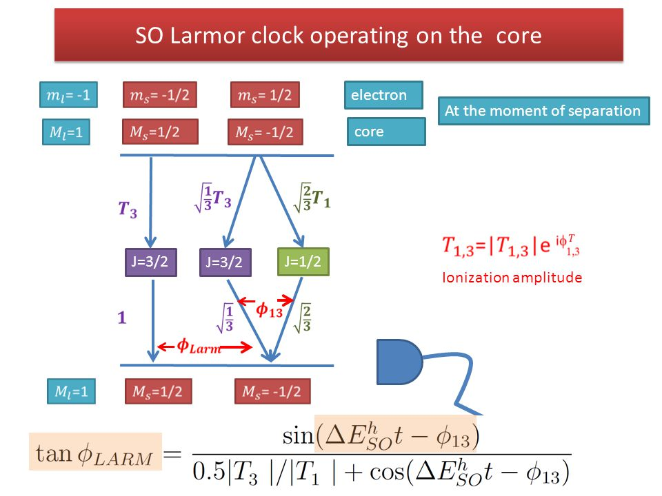 SO Larmor clock operating on the core electron J=1/2 J=3/2 Ionization amplitude core At the moment of separation