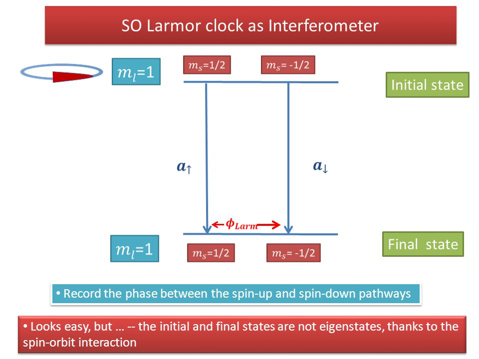 SO Larmor clock as Interferometer Looks easy, but … -- the initial and final states are not eigenstates, thanks to the spin-orbit interaction Initial